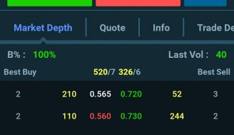سنگینترین صفهای خرید و فروش سهام در سوم آذر