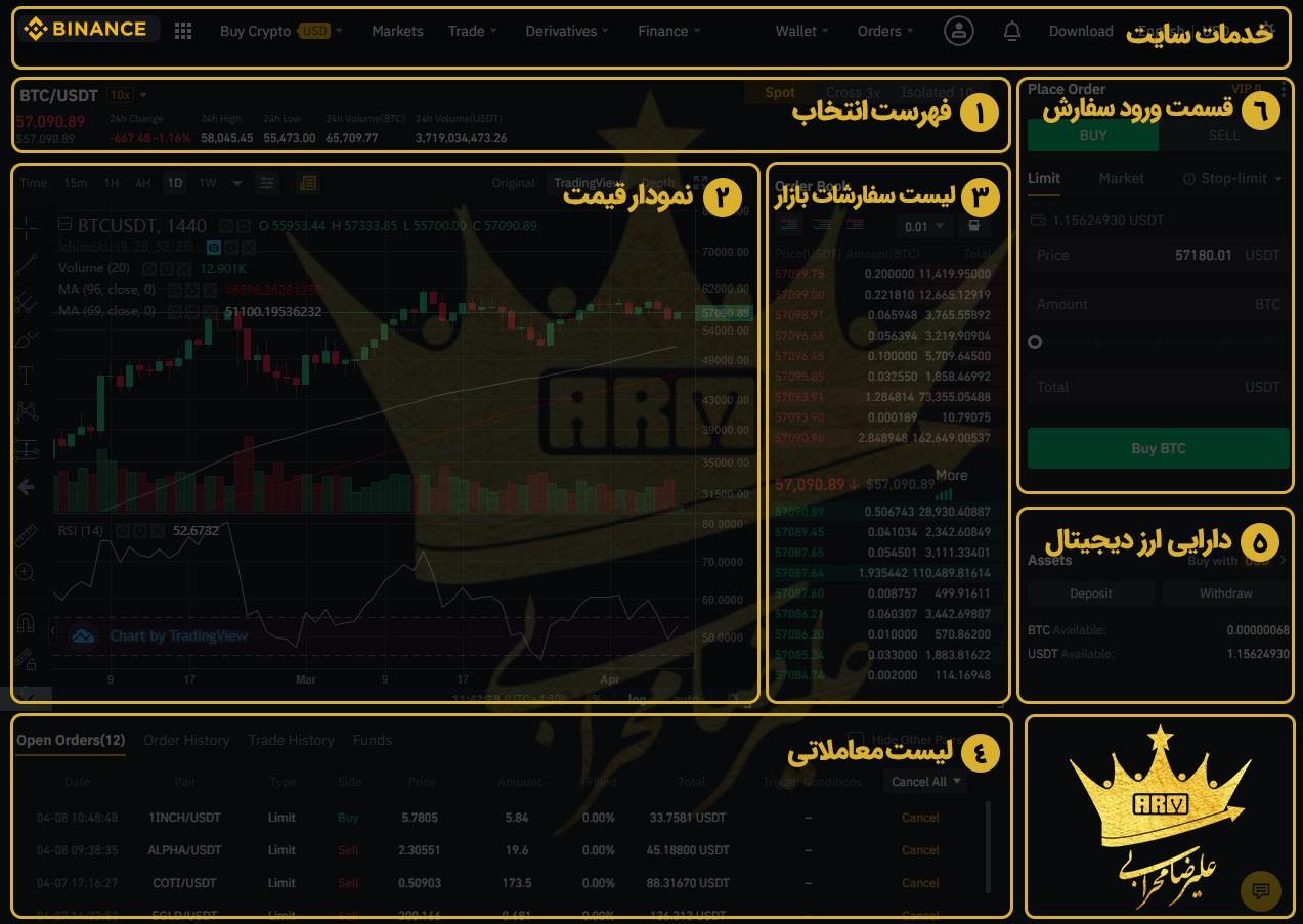 فروش ارز دیجیتال avax در صرافی بایننس