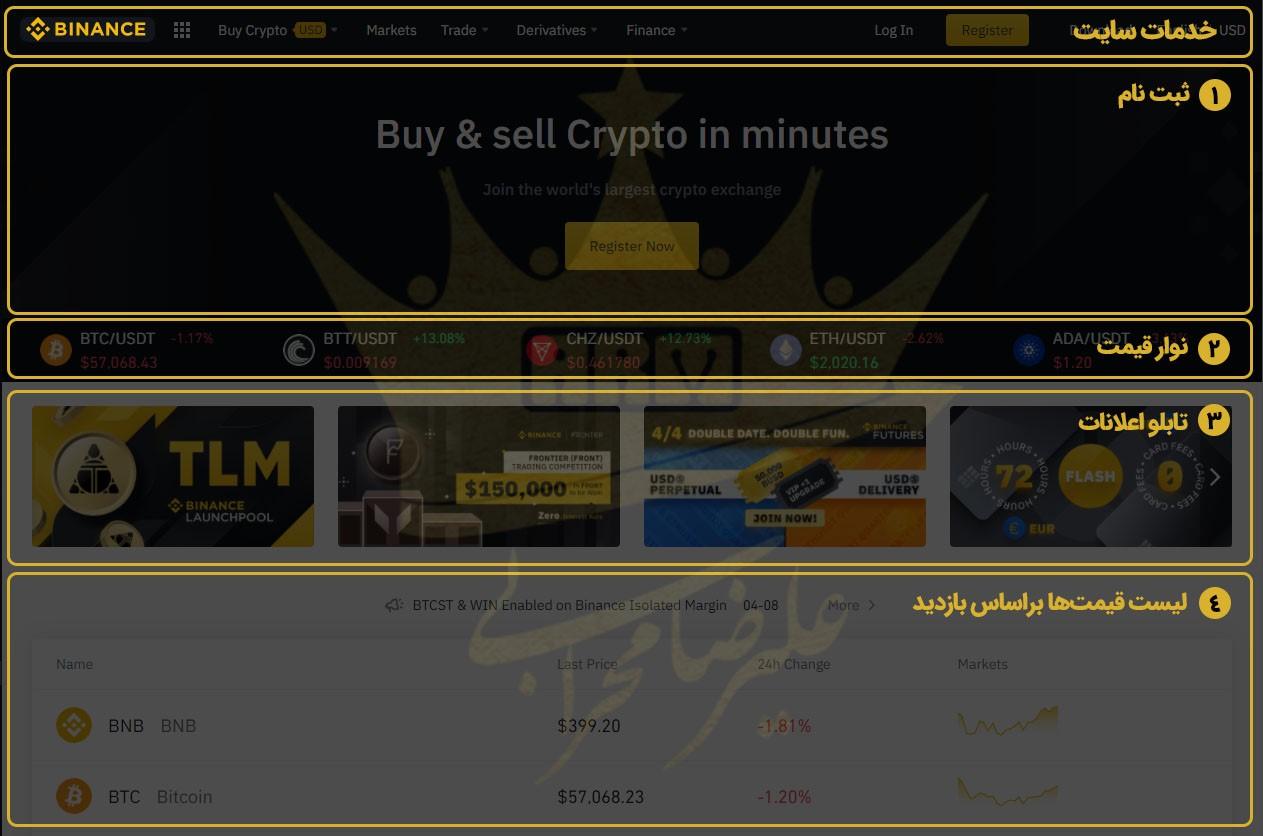 گام های خرید ارز دیجیتال دات از طریق سایت بایننس: