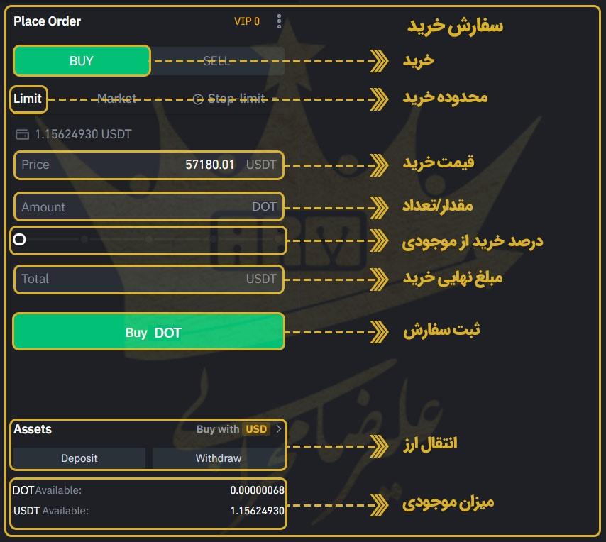 گام های خرید ارز دیجیتال دات از طریق سایت بایننس