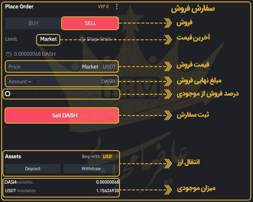 روش فروش ارز دیجیتال DASH با استفاده از روش Market