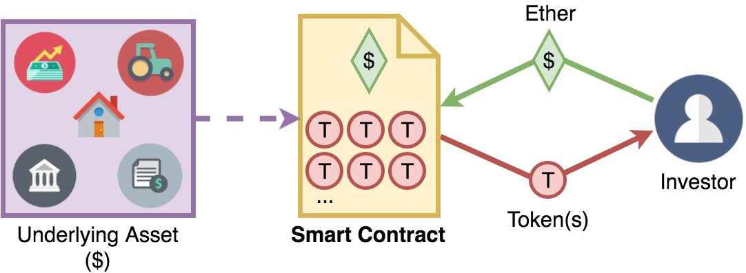 قرارداد هوشمند اتریوم