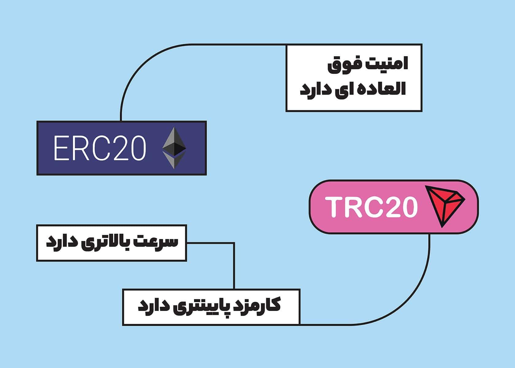 erc20 و tc20