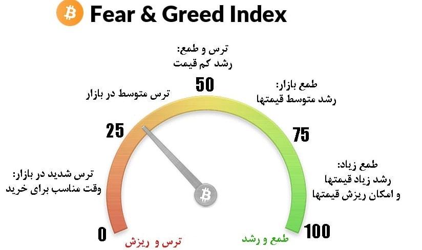 شاخص ترس و طمع در ارز های دیجیتال