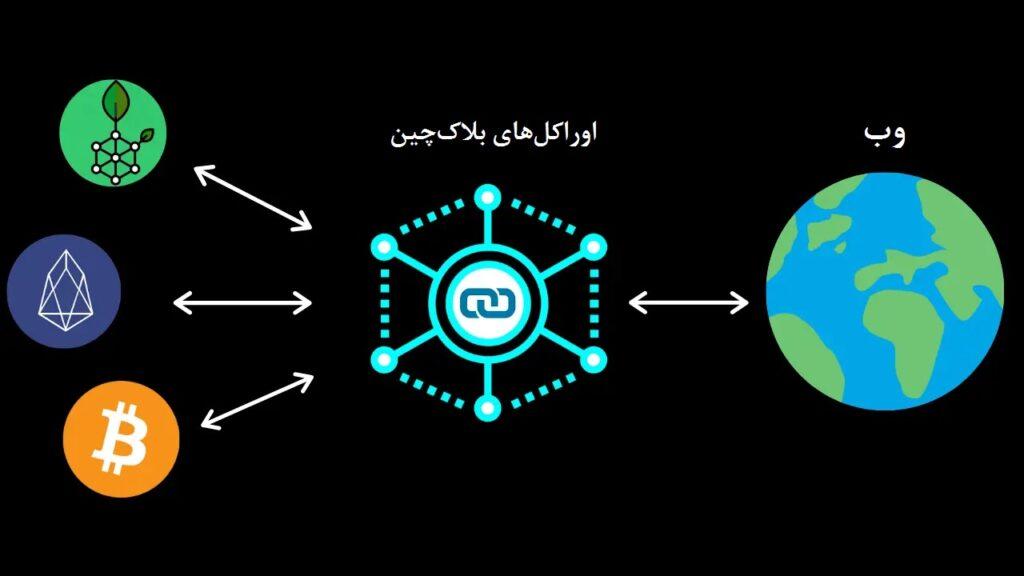 مفهوم اوراکل در ارزهای دیجیتال