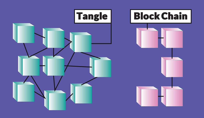 تفاوت ساختار بلاکچین و تنگل