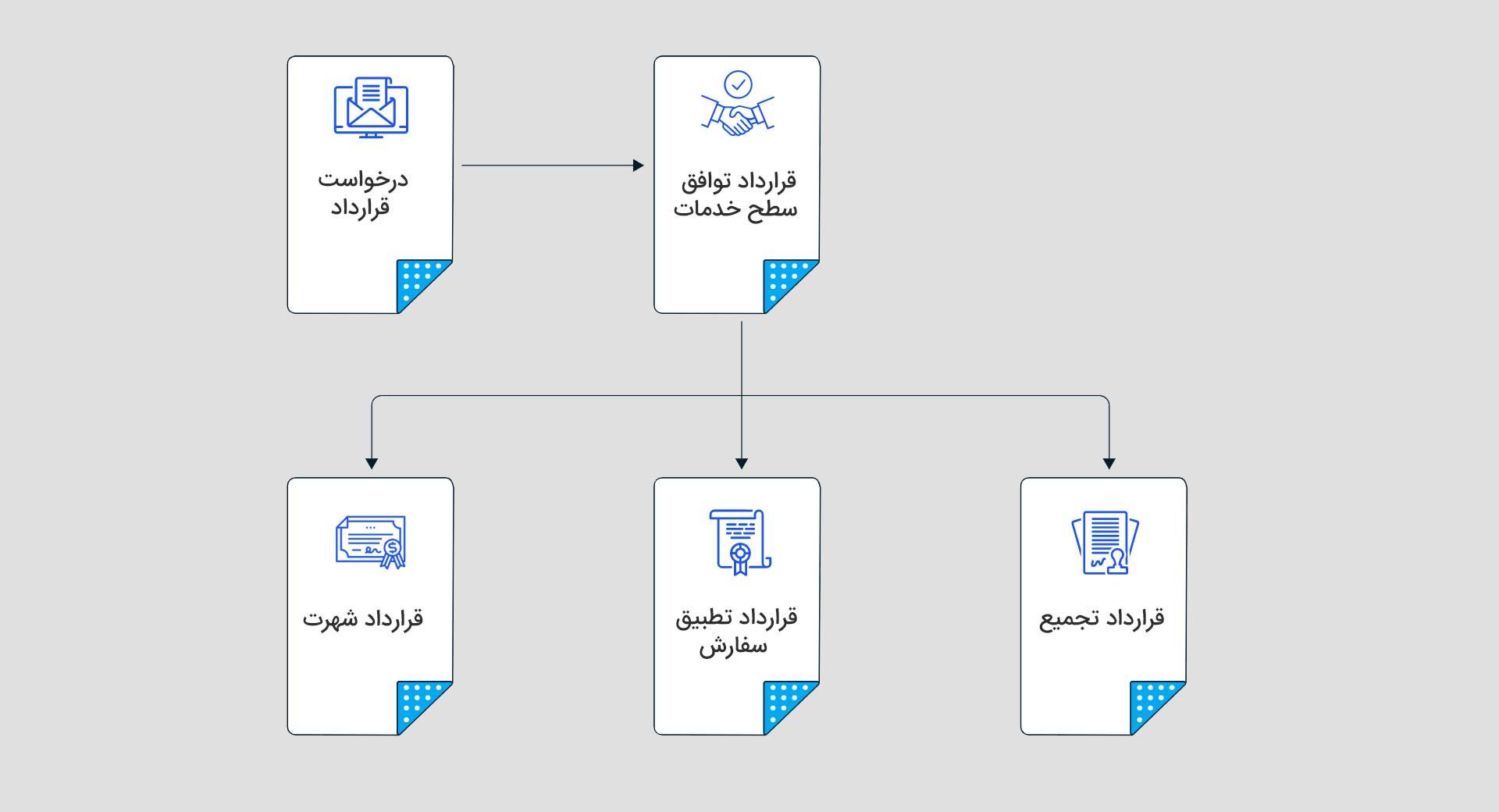 ساختار قرارداد هوشمند ترکیبی