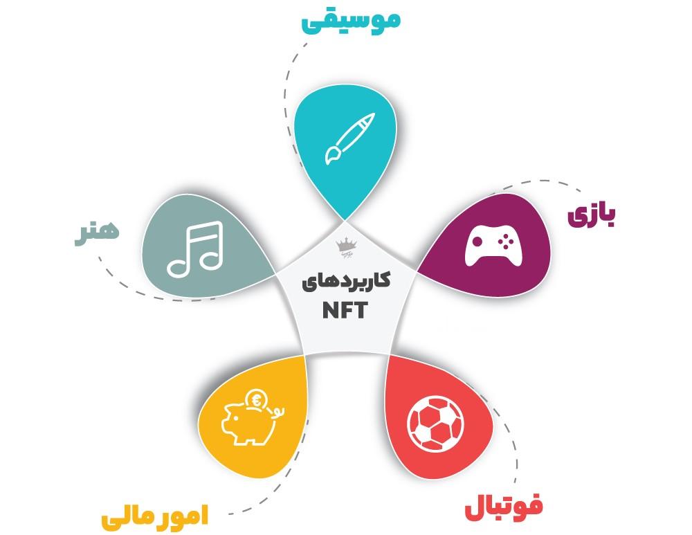کاربرد NFT در ارزهای دیجیتال