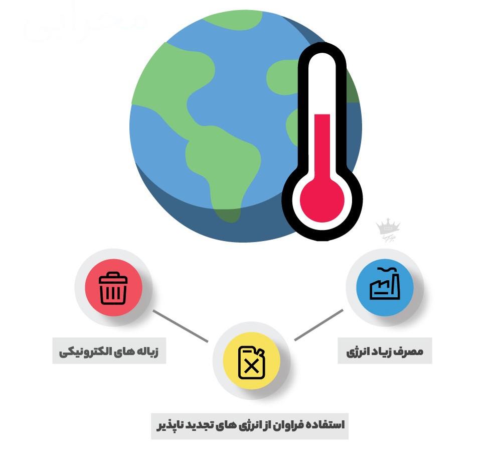 بررسی اثرات ارزهای دیجیتال روی محیط زیست