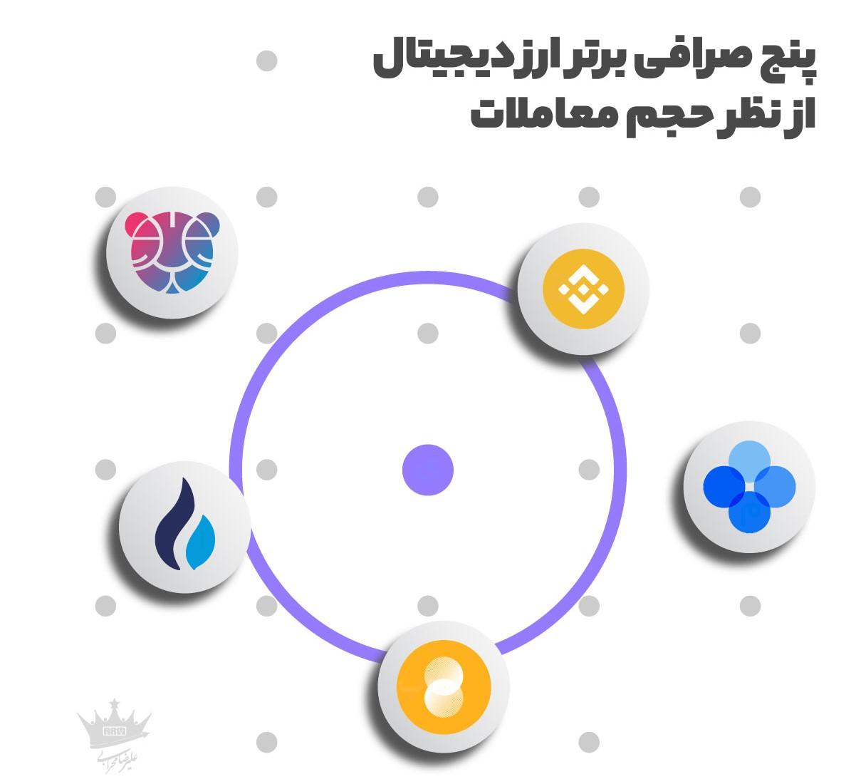 معرفی صرافی های برتر ارز دیجیتال