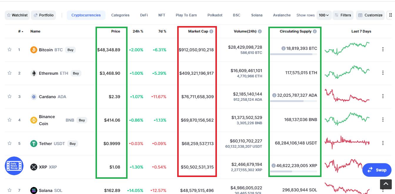ارزش بازار در سایت coinmarketcap