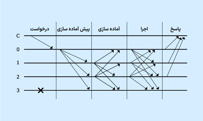 الگوریتم اجماع PBFT