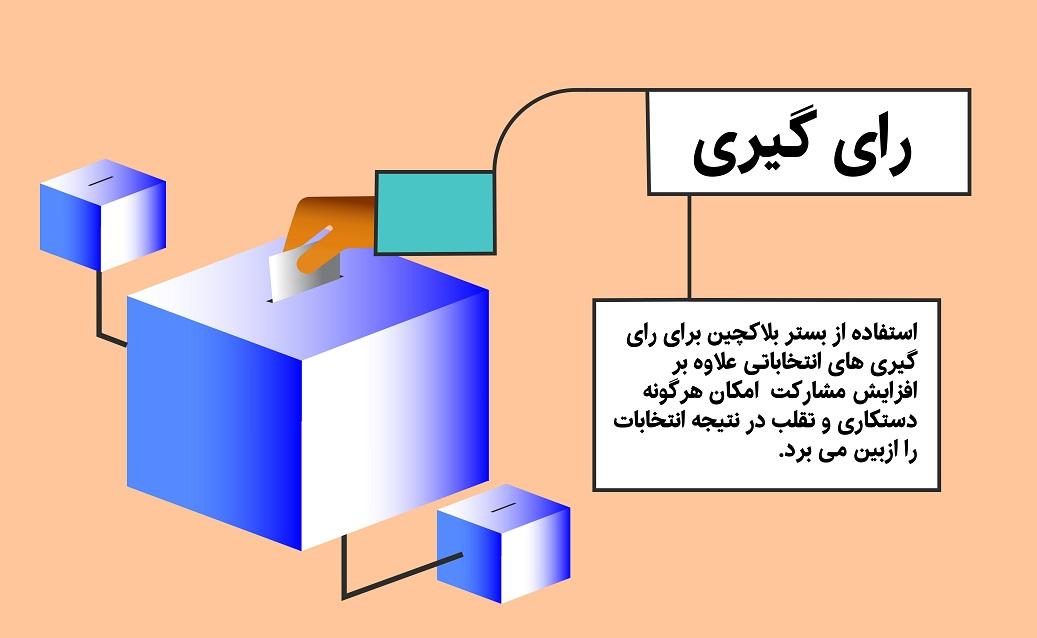 کاربرد بلاکچین در رای گیری