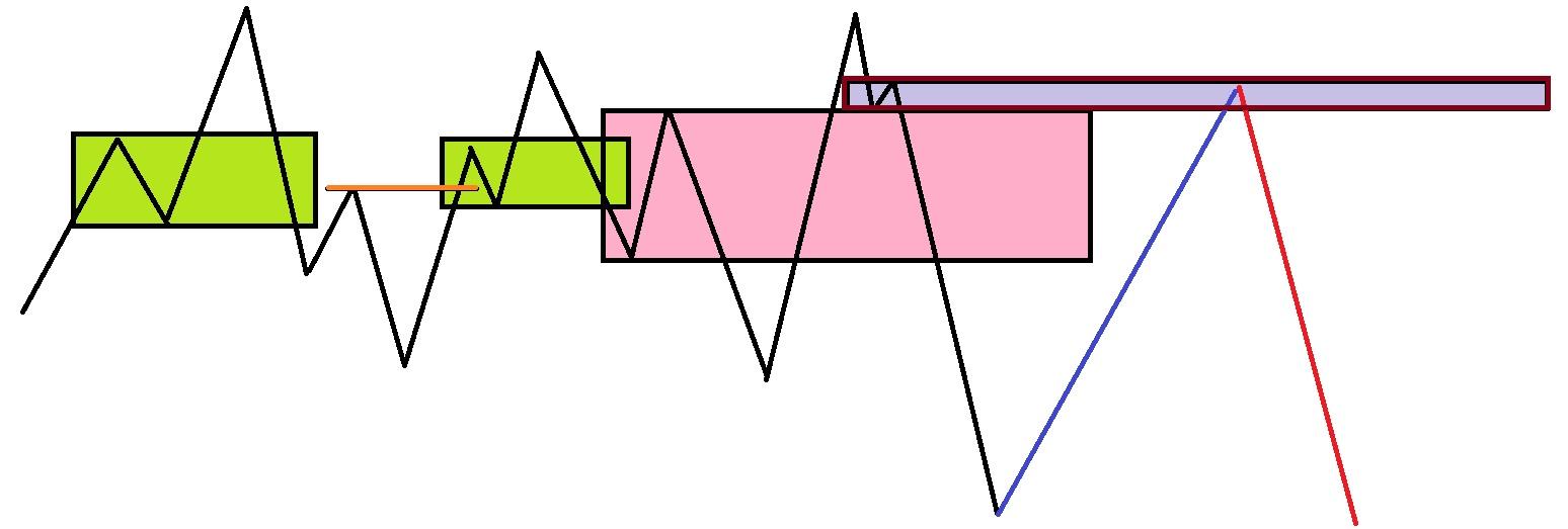 نوع دیگر الگوی Flag limit