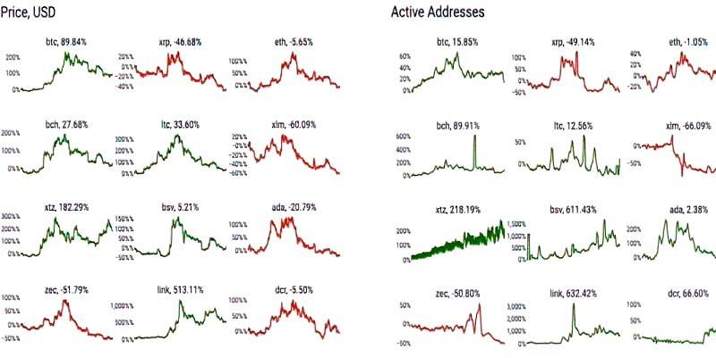 مفهوم نمودارهای آدرس های فعال