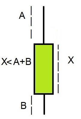 نوع کندل Base در تایم فریم پرایس اکشن RTM
