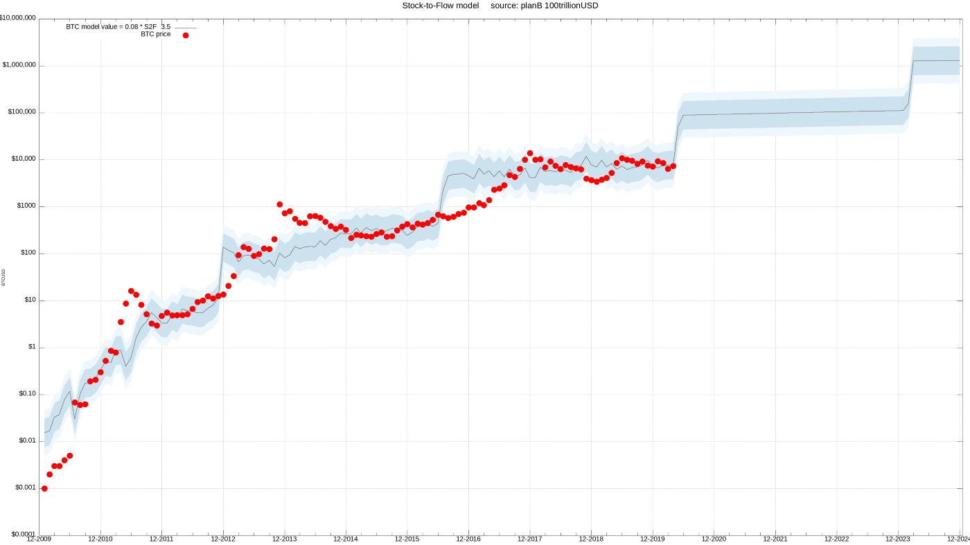 مدل انباشت به جریان S2F بیت کوین