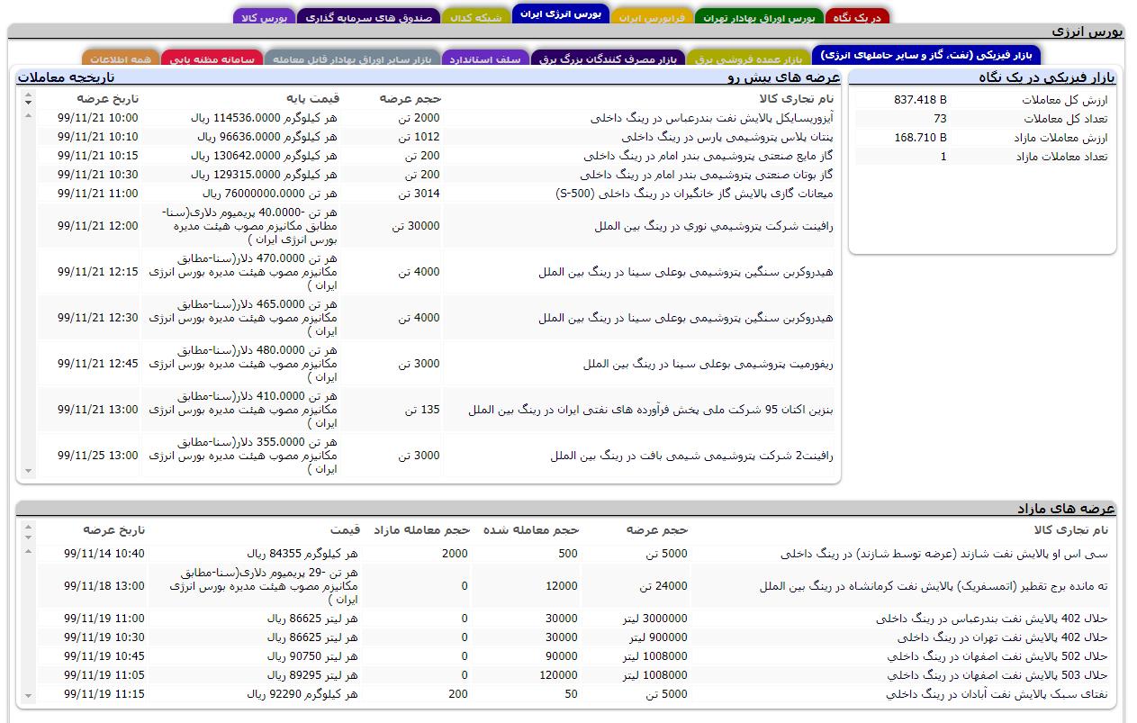 بررسی بازار فیزیکی در بورس انرژی ایران