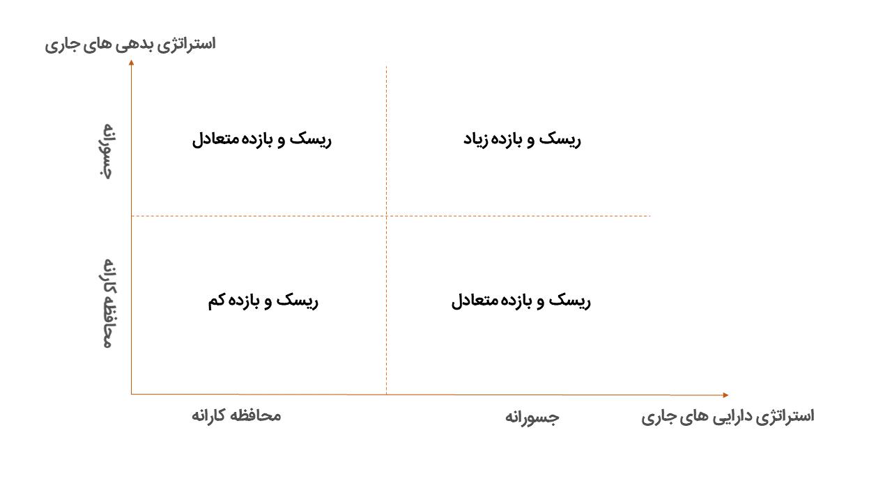 سیاست های مطلوب در مدیریت سرمایه در گردش