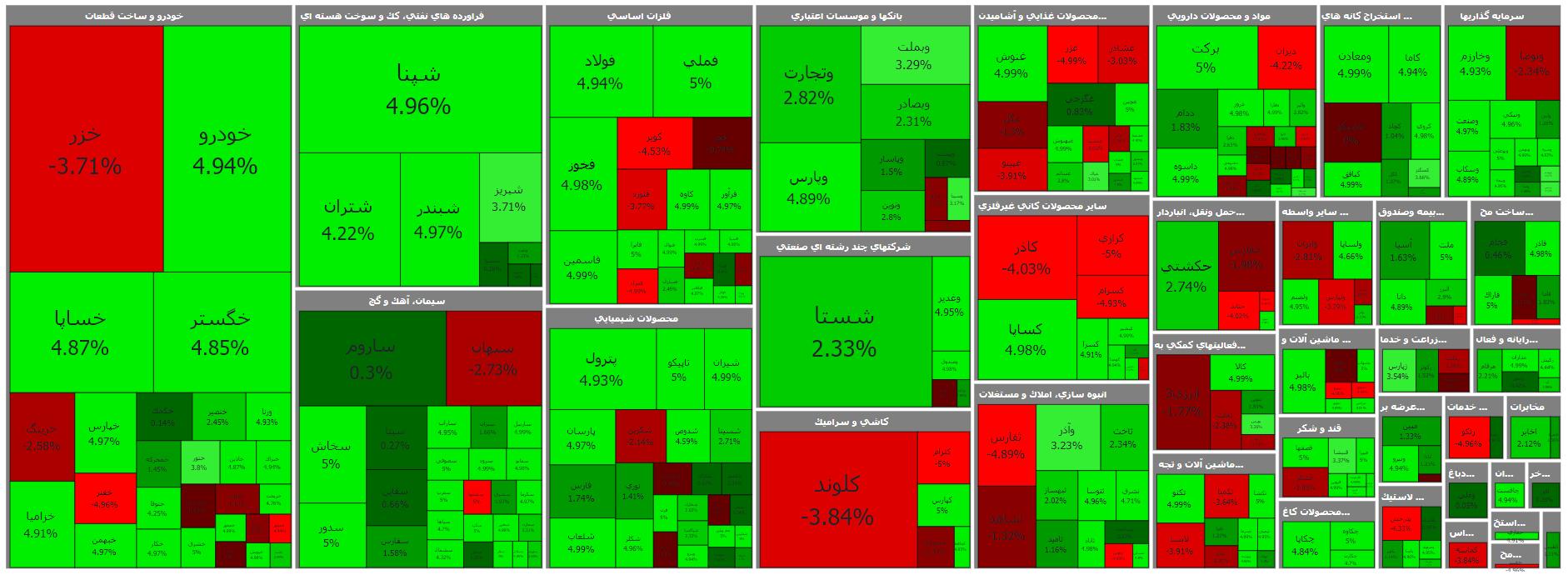 کاربرد نقشه بازار