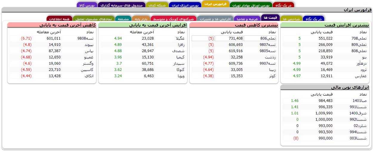 بررسی زبانه قیمت ها در فرابورس ایران