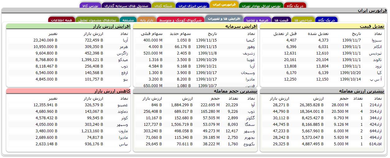 زبانه افزایش ها و تغییرات در فرابورس ایران