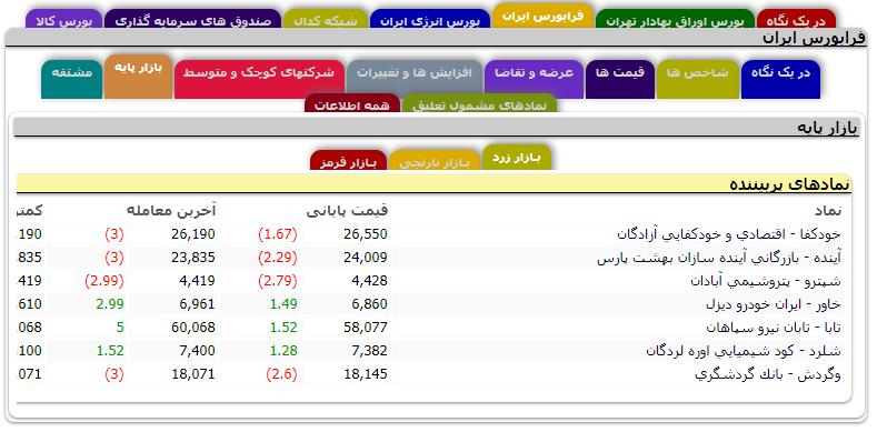 بررسی زبانه بازار پایه در فرابورس ایران