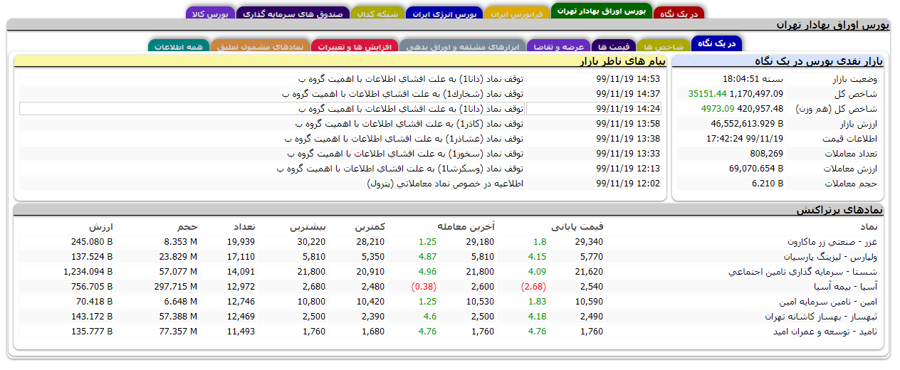آموزش زبانه بورس اوراق بهادار تهران در سایت tsetmc