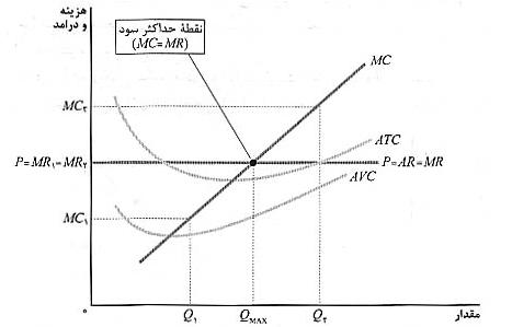 منحنی هزینه نهایی و تولید شرکت