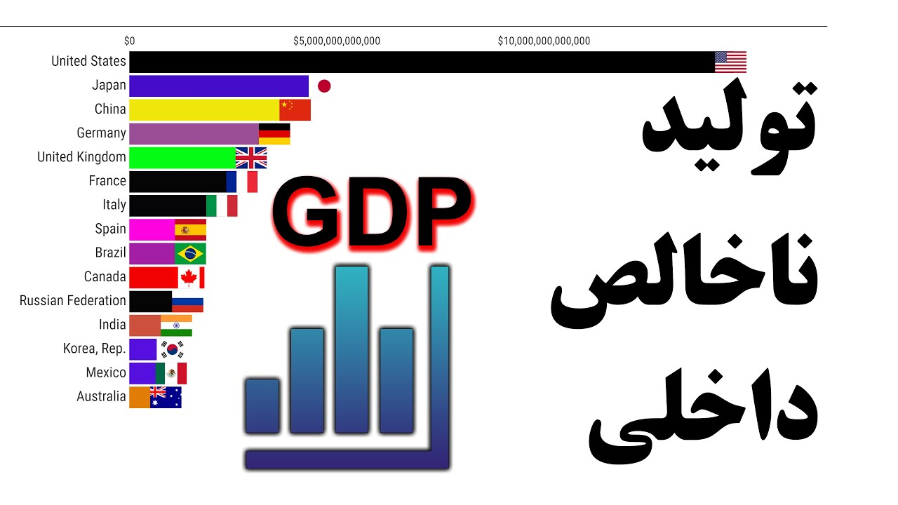 تولید ناخالص داخلی (GDP)
