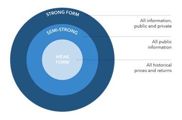 ويژگی های بازار كارا کدام ها هستند؟