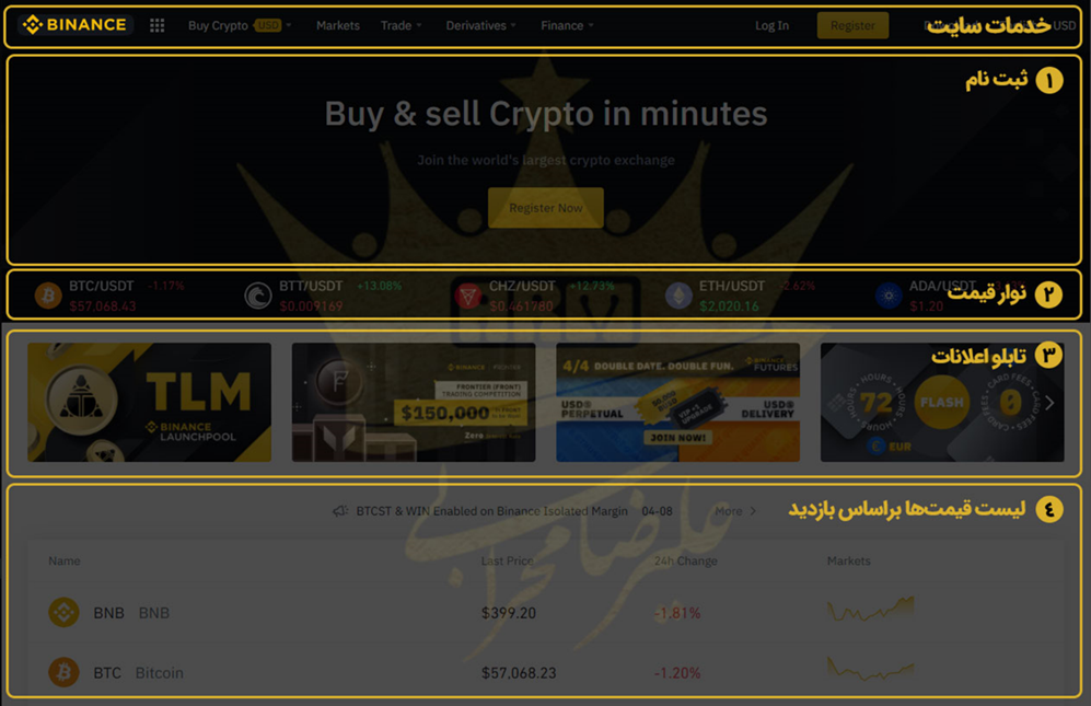 چگونه می توان ارز دیجیتال بالانسر فروخت؟