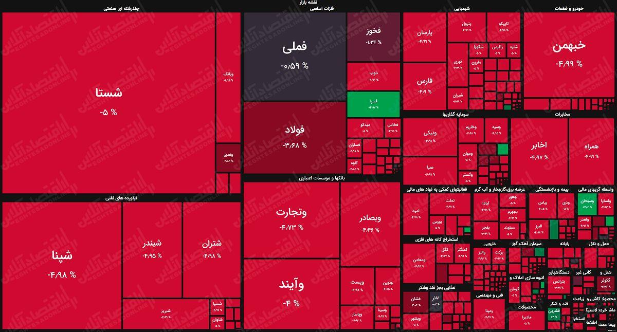 تصمیم گیری بر اساس نقشه بازار