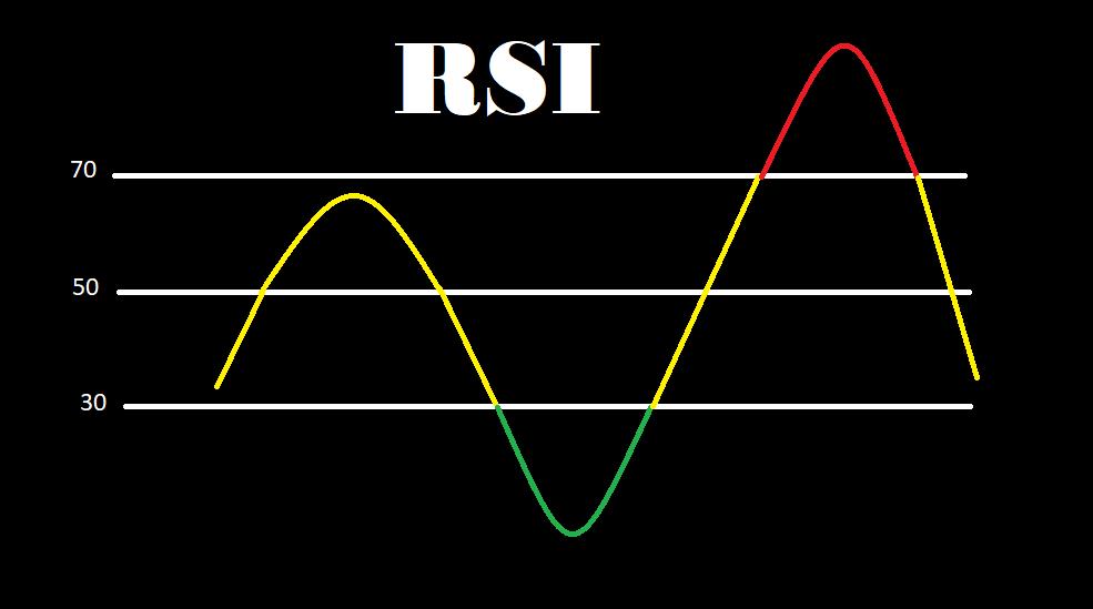 آموزش اندیکاتور RSI